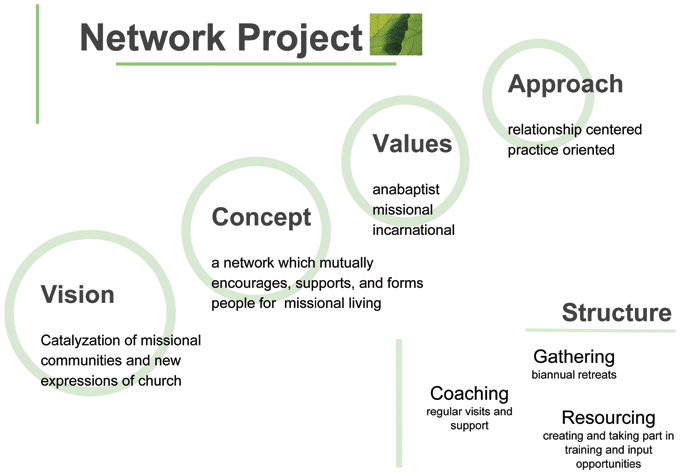 Network Project